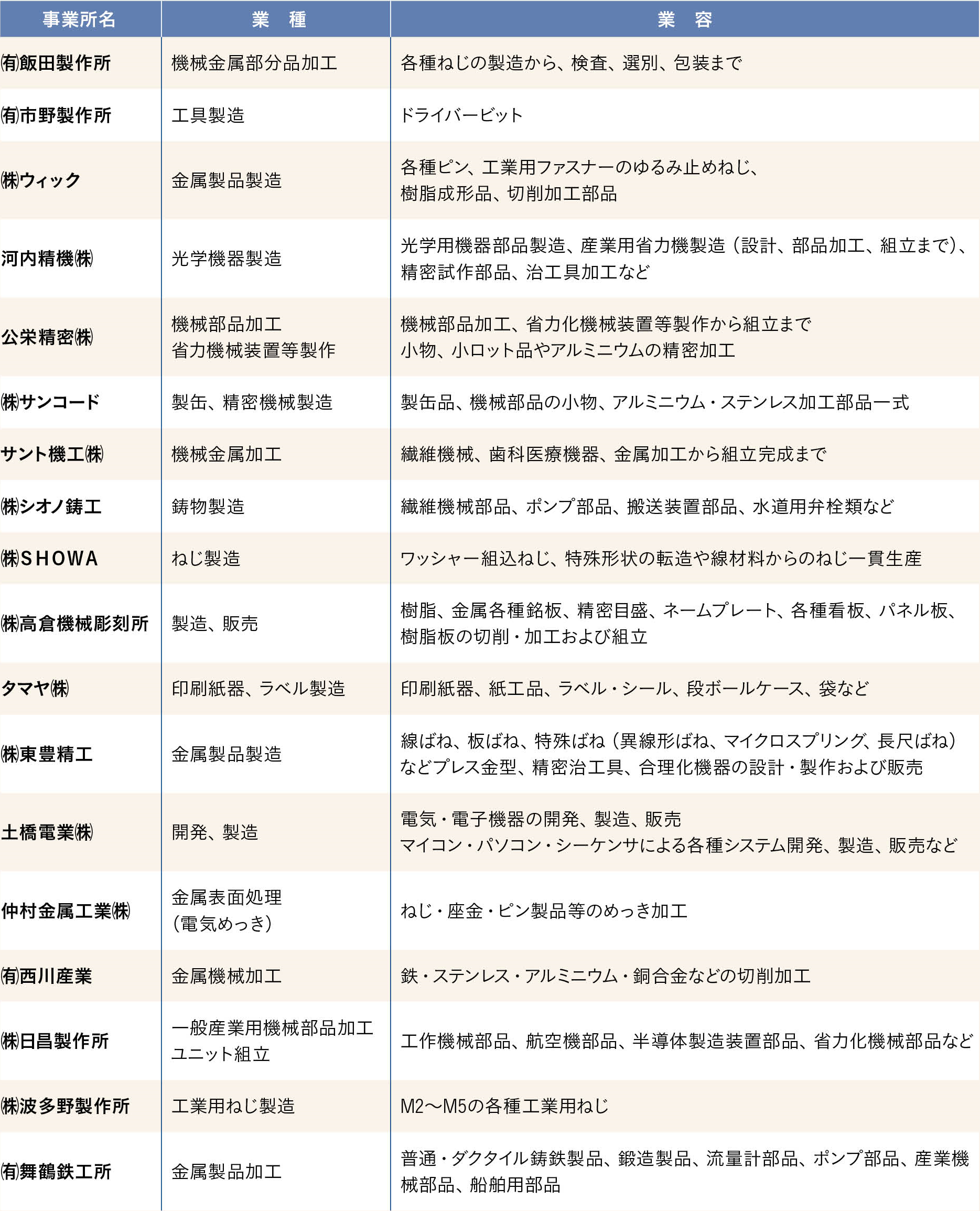 日東協力会18社