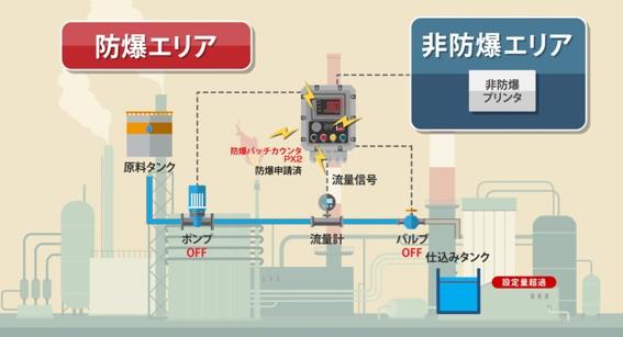 防爆バッチカウンタPX2を新発売!
